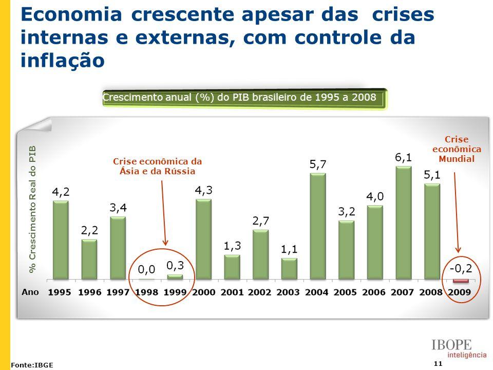 11 Economia crescente apesar das crises internas e externas, com controle da inflação Fonte:IBGE Crescimento anual (%) do PIB brasileiro de 1995 a 200