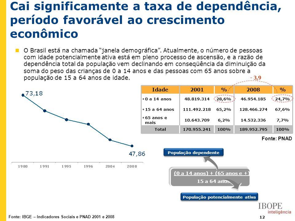 12 Cai significamente a taxa de dependência, período favorável ao crescimento econômico 100%189.952.795100%170.955.241Total 7,7%14.532.3366,2%10.643.7