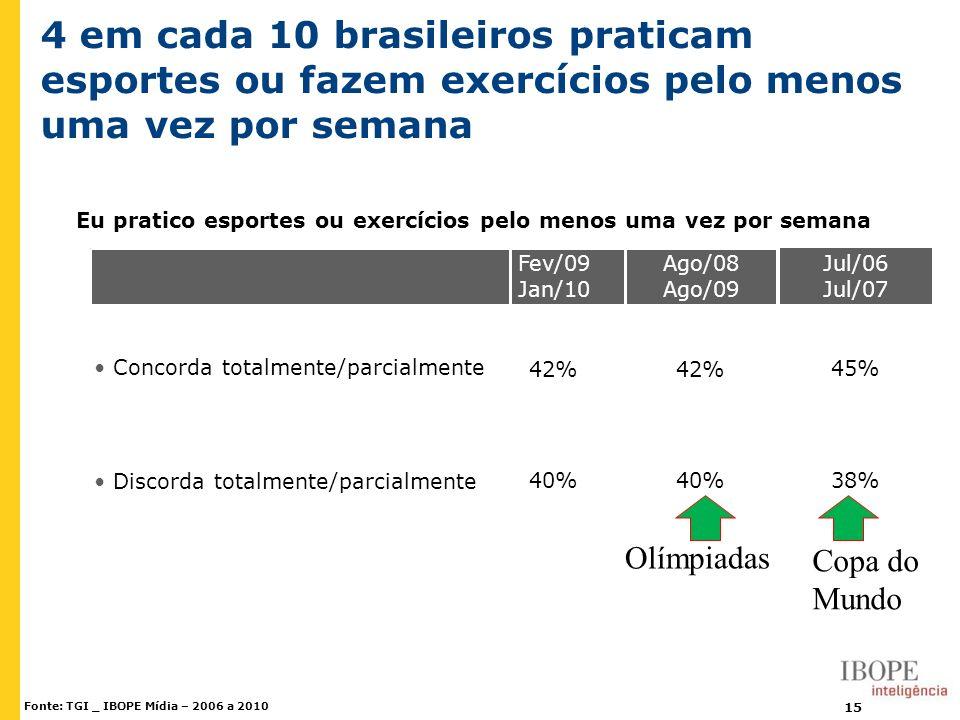 15 40% Discorda totalmente/parcialmente 42% Concorda totalmente/parcialmente Ago/08 Ago/09 Fev/09 Jan/10 Eu pratico esportes ou exercícios pelo menos