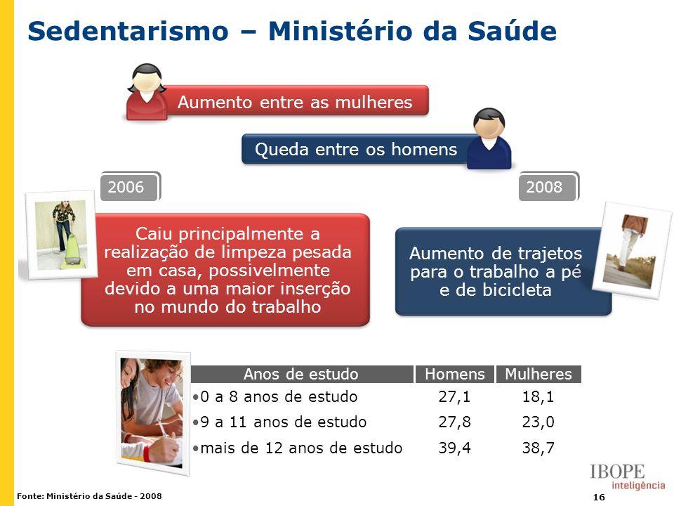 16 Fonte: Ministério da Saúde - 2008 Sedentarismo – Ministério da Saúde Aumento entre as mulheres Queda entre os homens Caiu principalmente a realizaç