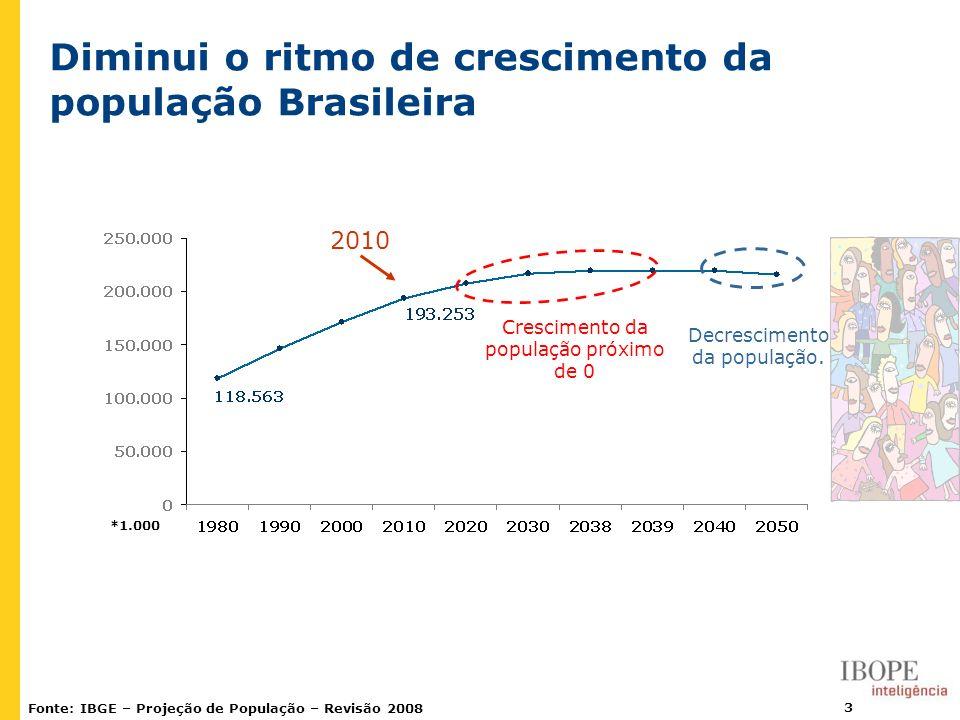 3 Diminui o ritmo de crescimento da população Brasileira Fonte: IBGE – Projeção de População – Revisão 2008 *1.000 Crescimento da população próximo de