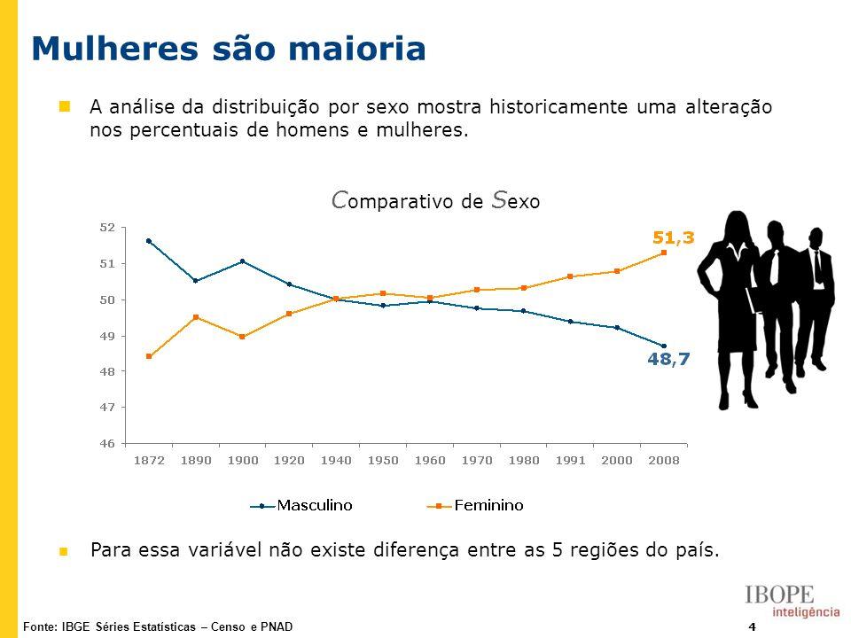 4 Mulheres são maioria Fonte: IBGE Séries Estatísticas – Censo e PNAD A análise da distribuição por sexo mostra historicamente uma alteração nos perce