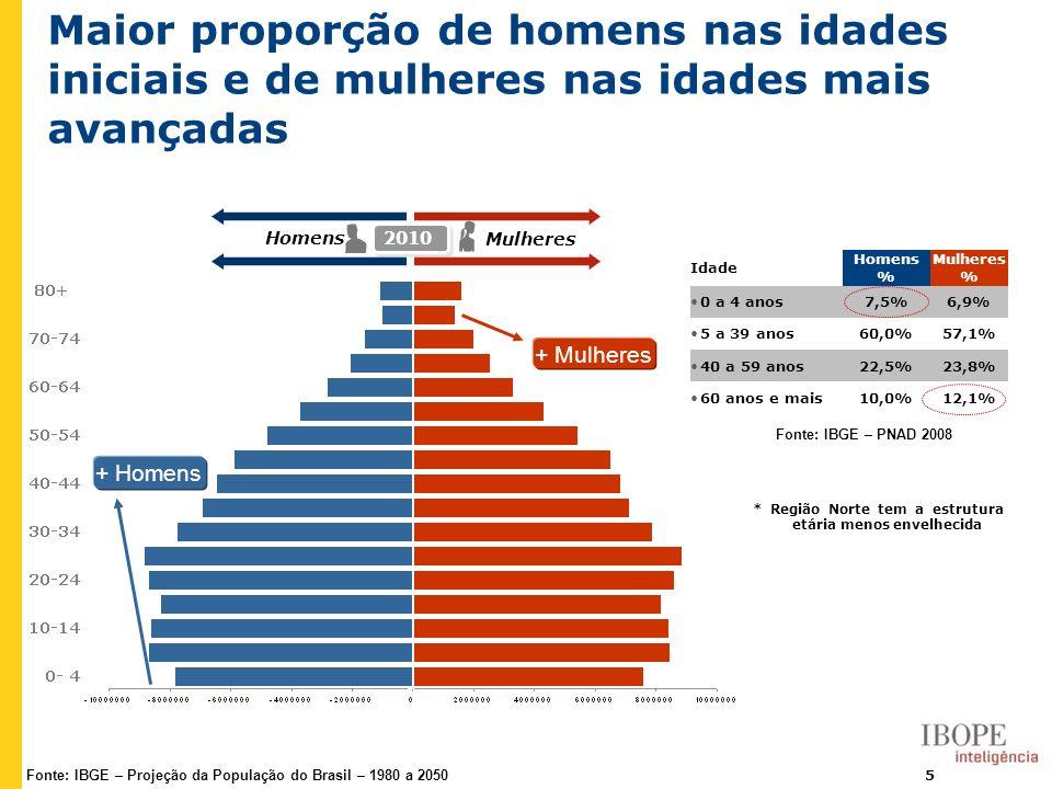 5 Maior proporção de homens nas idades iniciais e de mulheres nas idades mais avançadas Homens Mulheres 2010 + Homens + Mulheres Fonte: IBGE – Projeçã