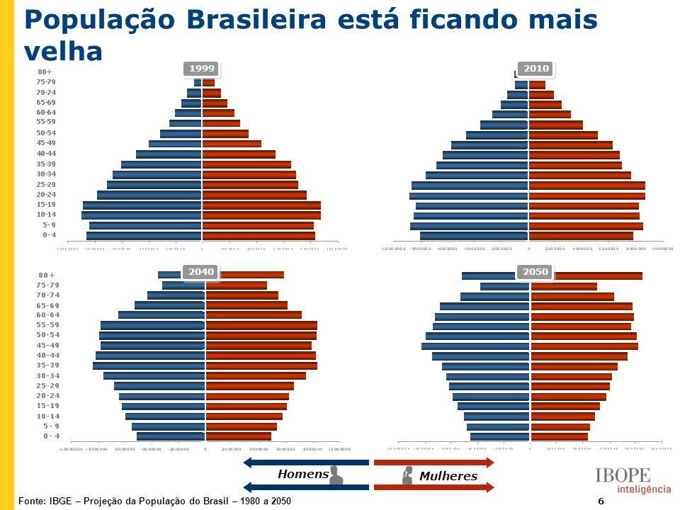 7 Número médio de anos de estudo da população brasileira está crescendo Fonte: PNAD E as mulheres possuem nº médio superior ao dos homens.