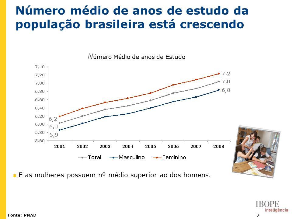 7 Número médio de anos de estudo da população brasileira está crescendo Fonte: PNAD E as mulheres possuem nº médio superior ao dos homens. N úmero Méd