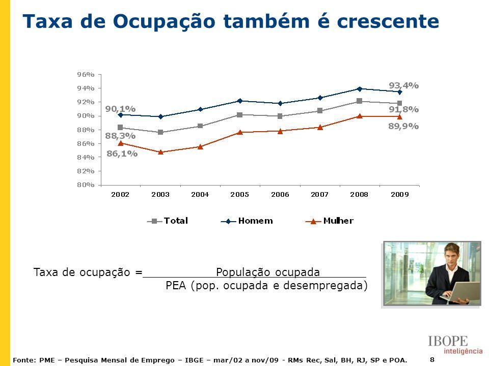 8 Taxa de ocupação = População ocupada. PEA (pop. ocupada e desempregada) Fonte: PME – Pesquisa Mensal de Emprego – IBGE – mar/02 a nov/09 - RMs Rec,