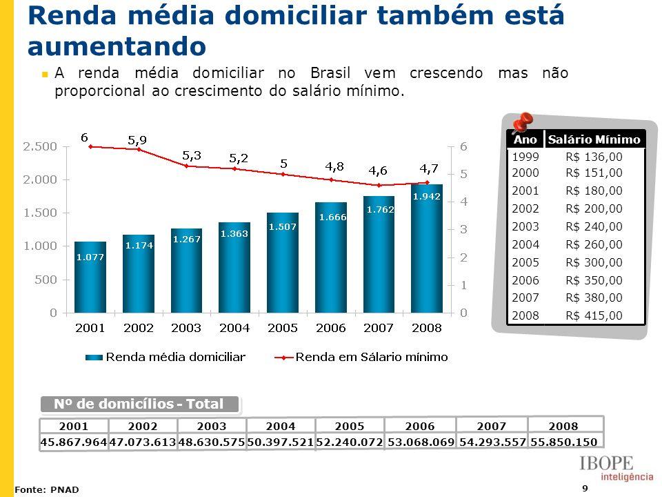 9 Renda média domiciliar também está aumentando Fonte: PNAD A renda média domiciliar no Brasil vem crescendo mas não proporcional ao crescimento do sa