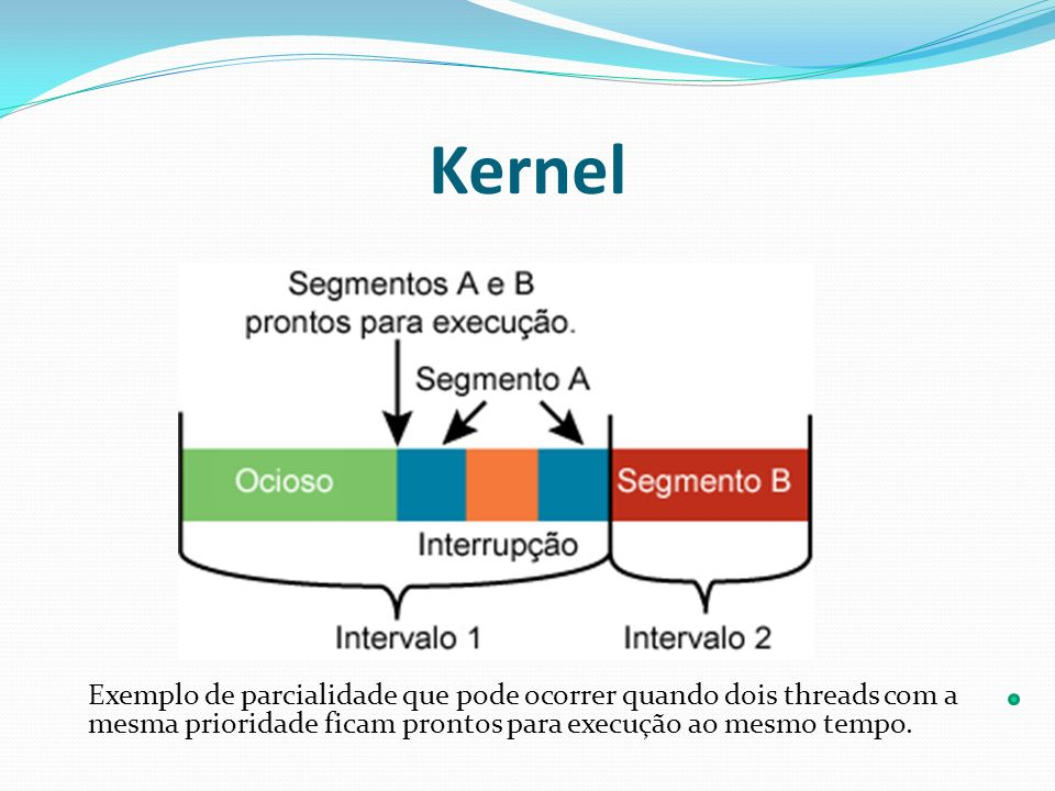 Kernel Exemplo de parcialidade que pode ocorrer quando dois threads com a mesma prioridade ficam prontos para execução ao mesmo tempo.