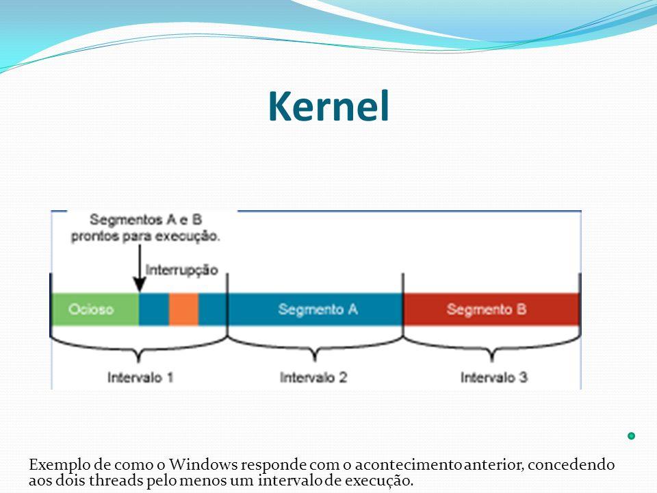 Kernel Exemplo de como o Windows responde com o acontecimento anterior, concedendo aos dois threads pelo menos um intervalo de execução.
