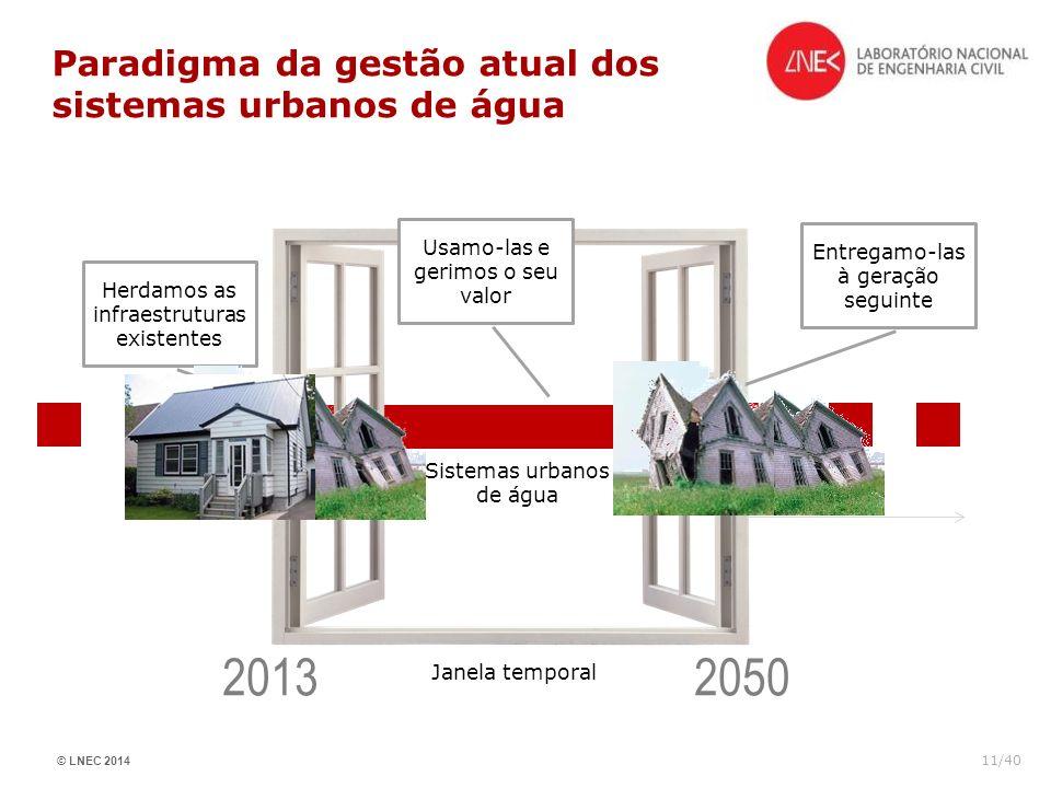 © LNEC 2014 11/40 Paradigma da gestão atual dos sistemas urbanos de água Janela temporal Herdamos as infraestruturas existentes Usamo-las e gerimos o