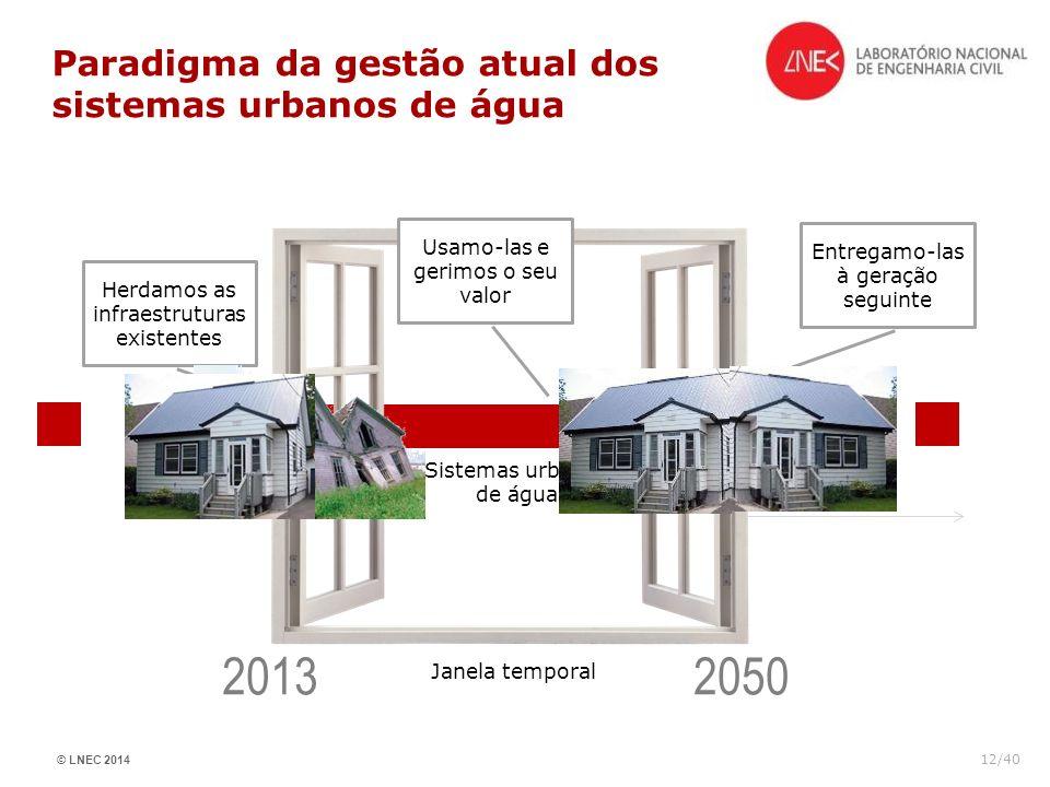 © LNEC 2014 12/40 Paradigma da gestão atual dos sistemas urbanos de água Janela temporal Herdamos as infraestruturas existentes Usamo-las e gerimos o