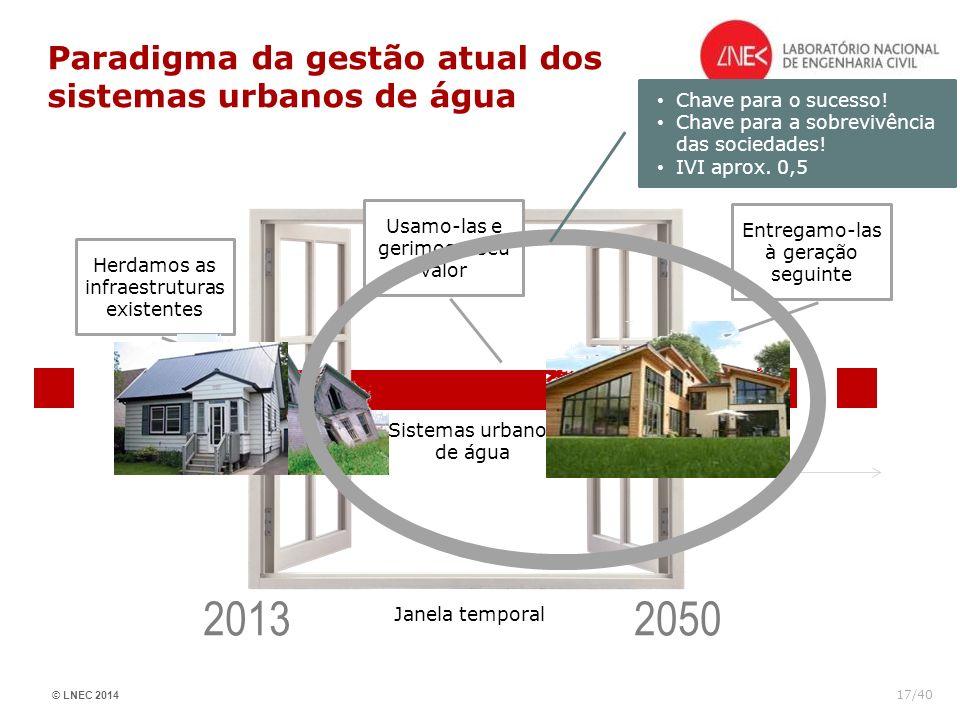 © LNEC 2014 17/40 Paradigma da gestão atual dos sistemas urbanos de água Janela temporal Herdamos as infraestruturas existentes Usamo-las e gerimos o