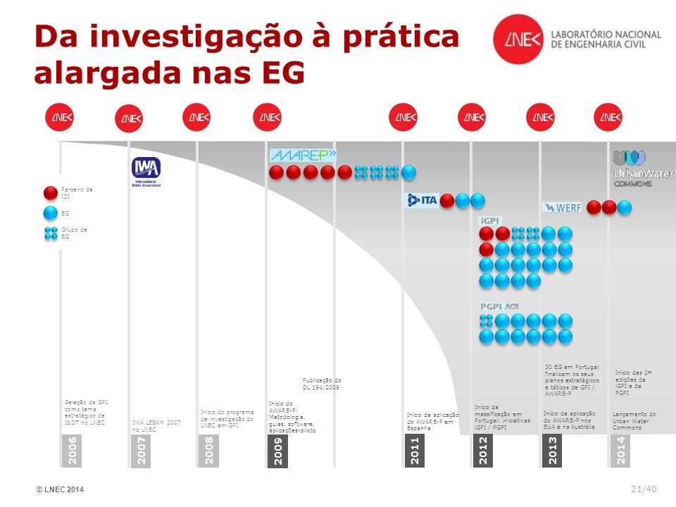 © LNEC 2014 21/40 Da investigação à prática alargada nas EG 2006 2007 2008 2009 201120122013 2014 Seleção da GPI como tema estratégico de I&DT no LNEC
