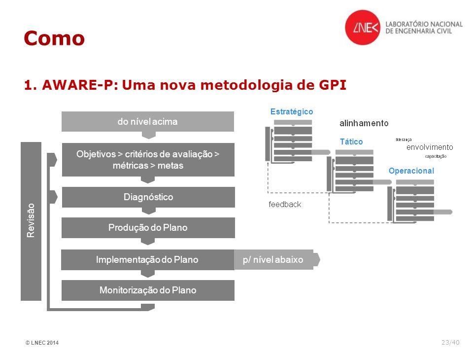 © LNEC 2014 23/40 Como 1. AWARE-P: Uma nova metodologia de GPI Revisão Objetivos > critérios de avaliação > métricas > metas Diagnóstico do nível acim