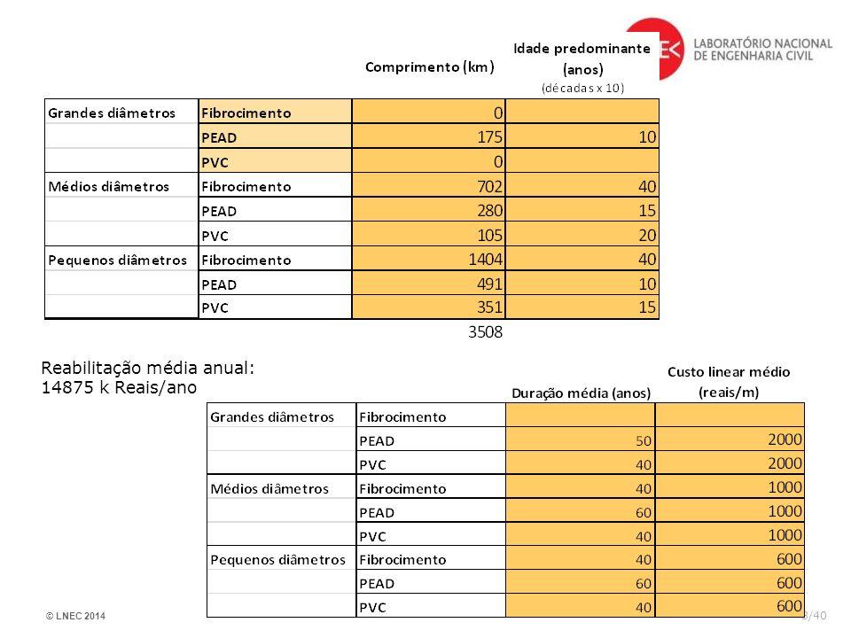 © LNEC 2014 3/40 Reabilitação média anual: 14875 k Reais/ano
