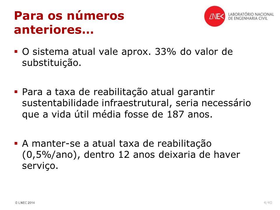 © LNEC 2014 4/40 Para os números anteriores… O sistema atual vale aprox. 33% do valor de substituição. Para a taxa de reabilitação atual garantir sust