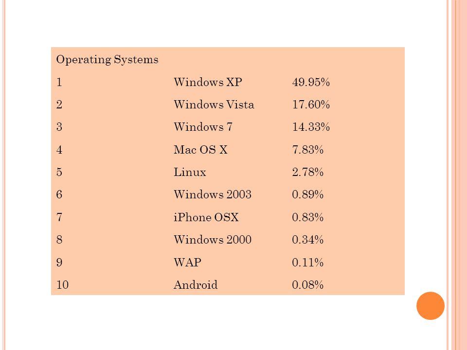 Operating Systems 1Windows XP49.95% 2Windows Vista17.60% 3Windows 714.33% 4Mac OS X7.83% 5Linux2.78% 6Windows 20030.89% 7iPhone OSX0.83% 8Windows 2000