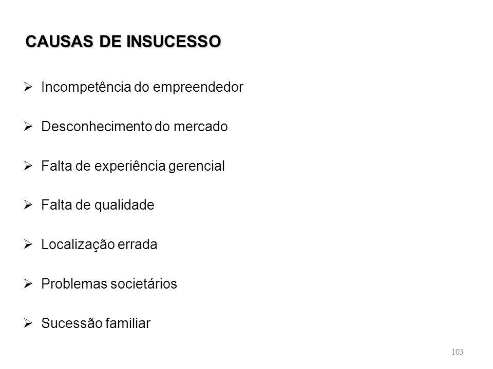 103 CAUSAS DE INSUCESSO Incompetência do empreendedor Desconhecimento do mercado Falta de experiência gerencial Falta de qualidade Localização errada