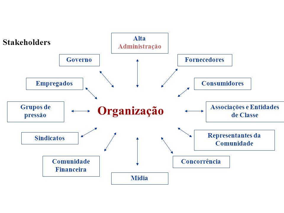 Organização Governo Alta Administração Fornecedores Mídia Associações e Entidades de Classe Representantes da Comunidade Concorrência Consumidores Com