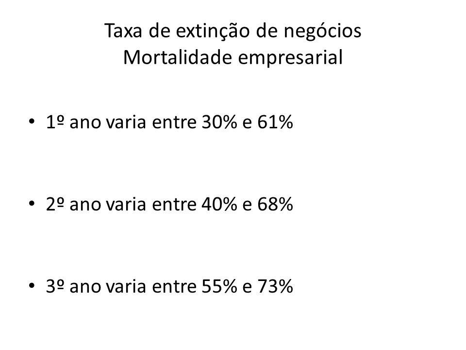 Taxa de extinção de negócios Mortalidade empresarial 1º ano varia entre 30% e 61% 2º ano varia entre 40% e 68% 3º ano varia entre 55% e 73%