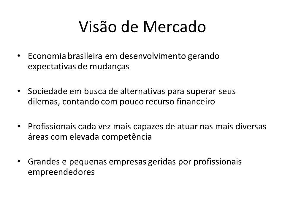 Visão de Mercado Economia brasileira em desenvolvimento gerando expectativas de mudanças Sociedade em busca de alternativas para superar seus dilemas,