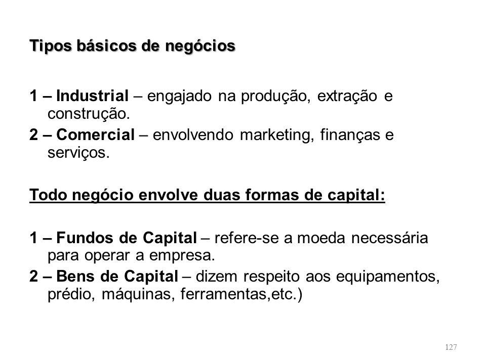 127 Tipos básicos de negócios 1 – Industrial – engajado na produção, extração e construção. 2 – Comercial – envolvendo marketing, finanças e serviços.