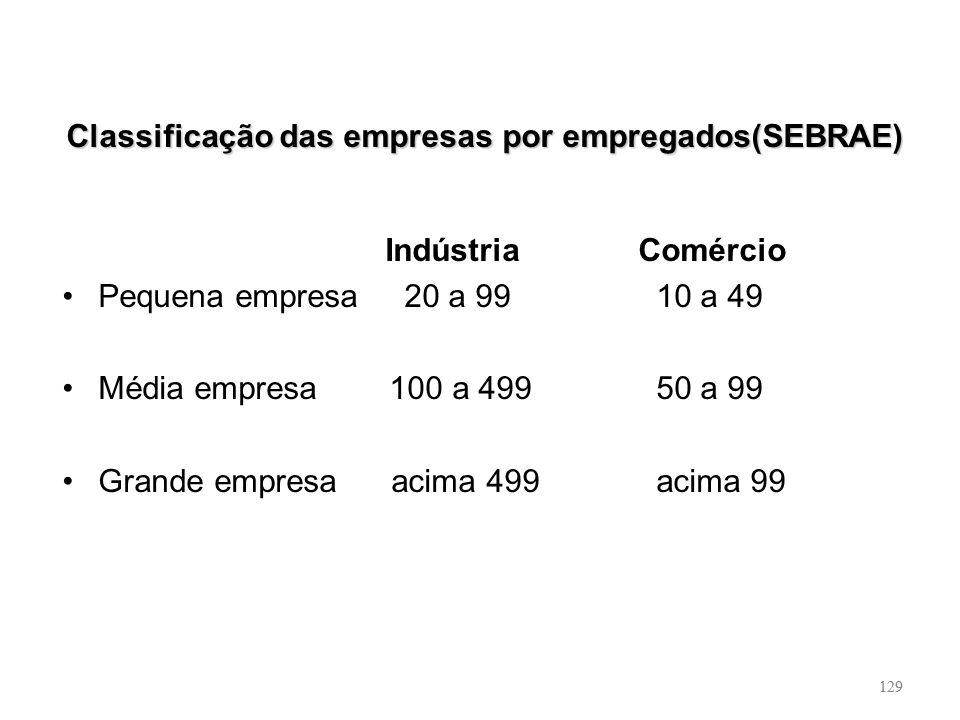 129 Classificação das empresas por empregados(SEBRAE) Indústria Comércio Pequena empresa 20 a 99 10 a 49 Média empresa 100 a 499 50 a 99 Grande empres