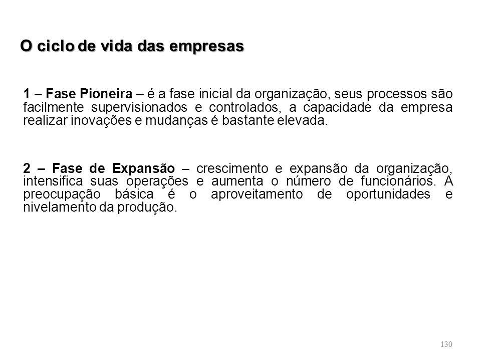 130 O ciclo de vida das empresas 1 – Fase Pioneira – é a fase inicial da organização, seus processos são facilmente supervisionados e controlados, a c