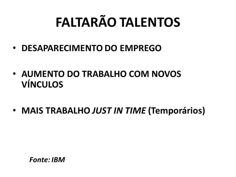 DESAPARECIMENTO DO EMPREGO AUMENTO DO TRABALHO COM NOVOS VÍNCULOS MAIS TRABALHO JUST IN TIME (Temporários) Fonte: IBM FALTARÃO TALENTOS