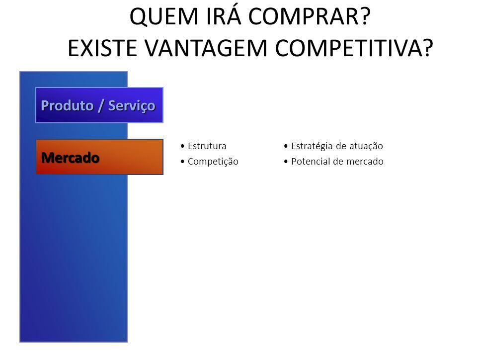 QUEM IRÁ COMPRAR? EXISTE VANTAGEM COMPETITIVA? Produto / Serviço Mercado Estrutura Competição Estratégia de atuação Potencial de mercado