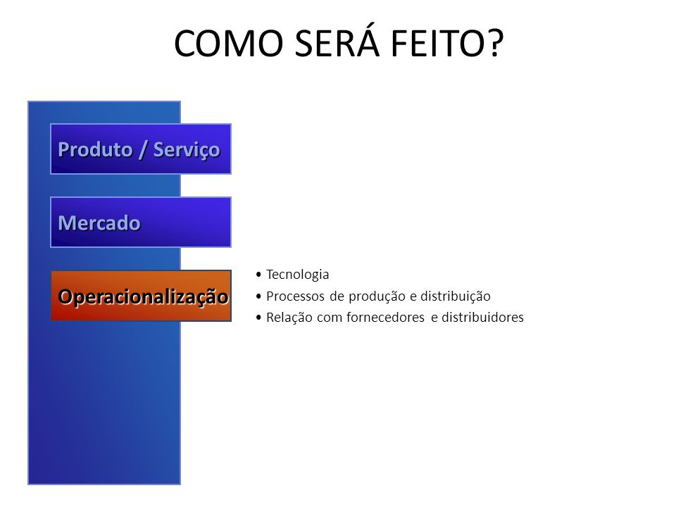 COMO SERÁ FEITO? Produto / Serviço Mercado Operacionalização Tecnologia Processos de produção e distribuição Relação com fornecedores e distribuidores