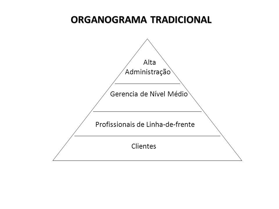 ORGANOGRAMA TRADICIONAL Alta Administração Gerencia de Nível Médio Profissionais de Linha-de-frente Clientes