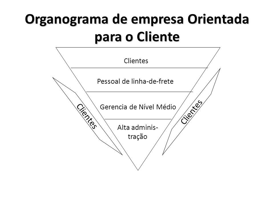 Pessoal de linha-de-frete Gerencia de Nível Médio Alta adminis- tração Clientes Organograma de empresa Orientada para o Cliente