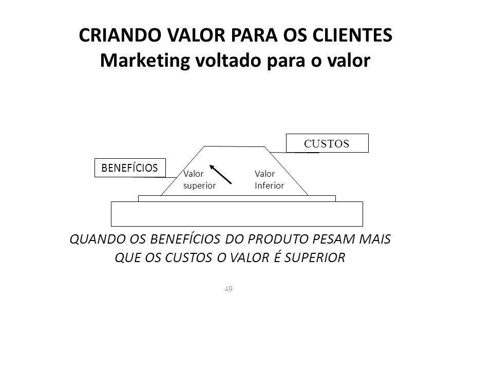 49 CRIANDO VALOR PARA OS CLIENTES Marketing voltado para o valor BENEFÍCIOS CUSTOS Valor superior Valor Inferior QUANDO OS BENEFÍCIOS DO PRODUTO PESAM