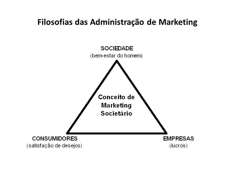 Filosofias das Administração de Marketing