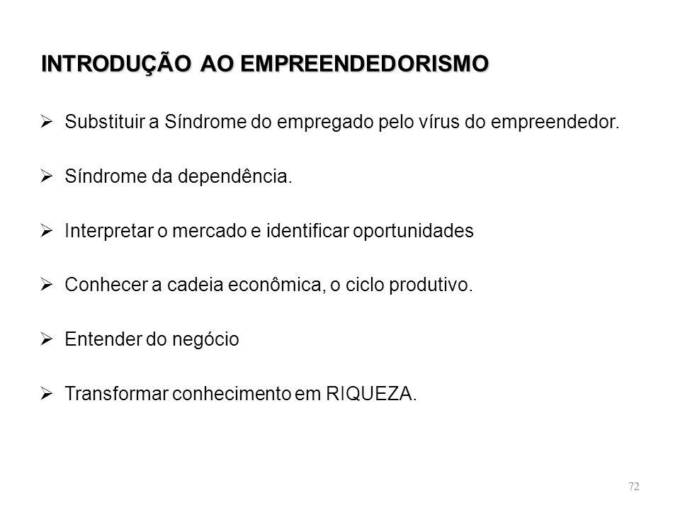 72 INTRODUÇÃO AO EMPREENDEDORISMO Substituir a Síndrome do empregado pelo vírus do empreendedor. Síndrome da dependência. Interpretar o mercado e iden