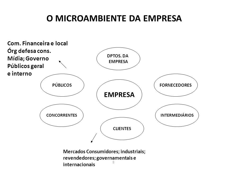 8 O MICROAMBIENTE DA EMPRESA EMPRESA DPTOS. DA EMPRESA INTERMEDIÁRIOSCONCORRENTES FORNECEDORESPÚBLICOS CLIENTES Mercados Consumidores; industriais; re