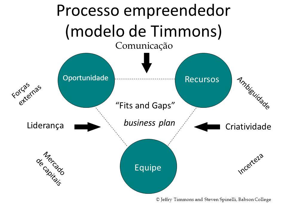 Processo empreendedor (modelo de Timmons) Recursos Equipe Oportunidade Criatividade Liderança Comunicação Ambiguidade Incerteza Forças externas Mercad