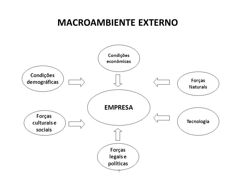 9 MACROAMBIENTE EXTERNO EMPRESA Condições econômicas Condições demográficas Forças culturais e sociais Forças legais e políticas Forças Naturais Tecno