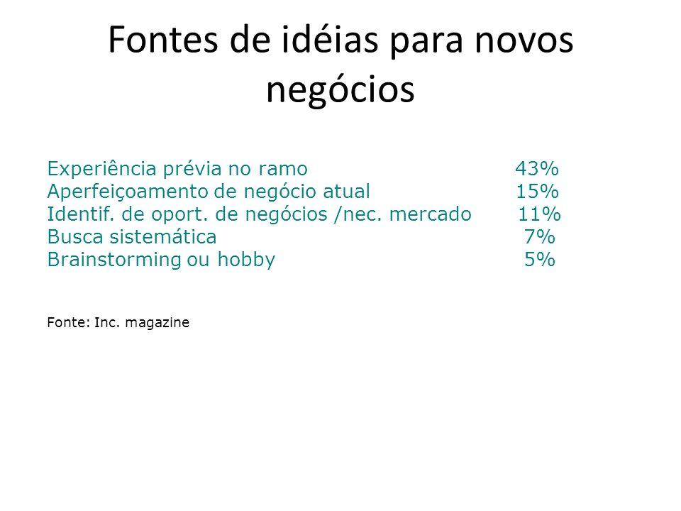 Fontes de idéias para novos negócios Experiência prévia no ramo 43% Aperfeiçoamento de negócio atual 15% Identif. de oport. de negócios /nec. mercado