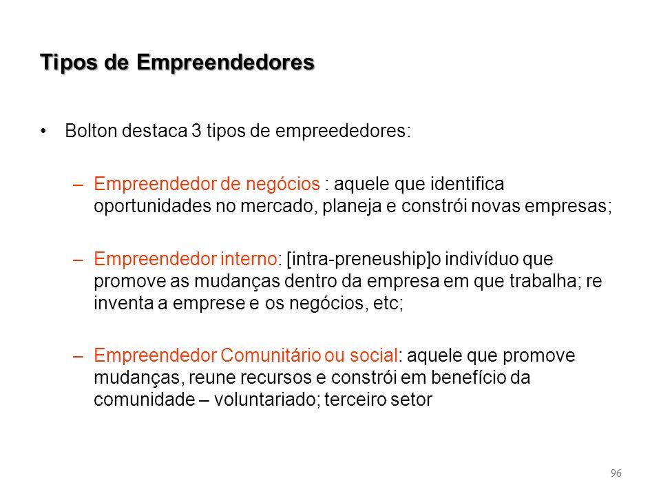 96 Tipos de Empreendedores Bolton destaca 3 tipos de empreededores: –Empreendedor de negócios : aquele que identifica oportunidades no mercado, planej