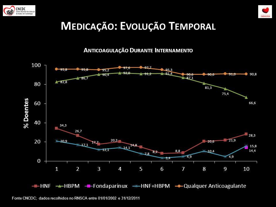 M EDICAÇÃO : E VOLUÇÃO T EMPORAL Fonte CNCDC; dados recolhidos no RNSCA entre 01/01/2002 e 31/12/2011