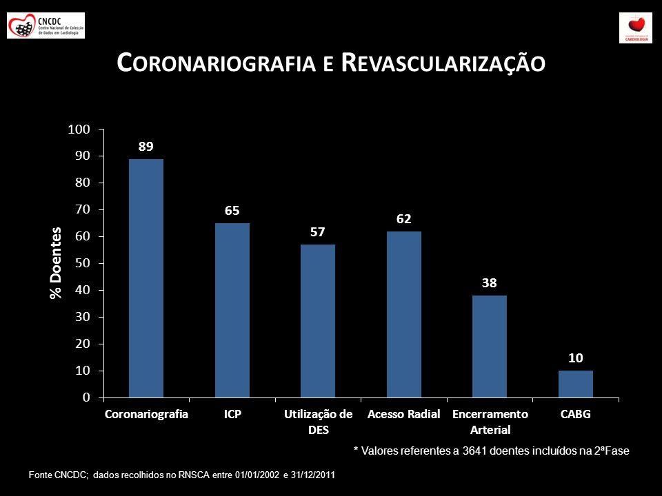 C ORONARIOGRAFIA E R EVASCULARIZAÇÃO * Valores referentes a 3641 doentes incluídos na 2ªFase Fonte CNCDC; dados recolhidos no RNSCA entre 01/01/2002 e