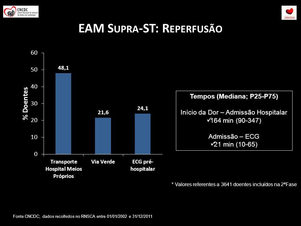 EAM S UPRA -ST: R EPERFUSÃO * Valores referentes a 3641 doentes incluídos na 2ªFase Tempos (Mediana; P25-P75) Início da Dor – Admissão Hospitalar 164