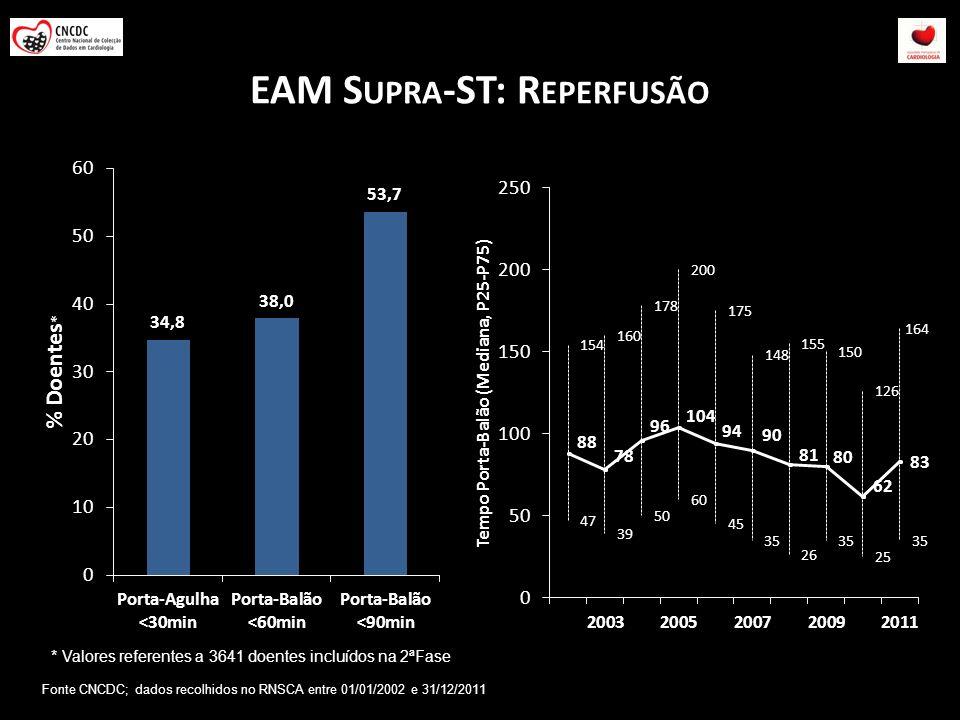 EAM S UPRA -ST: R EPERFUSÃO * Valores referentes a 3641 doentes incluídos na 2ªFase Fonte CNCDC; dados recolhidos no RNSCA entre 01/01/2002 e 31/12/20