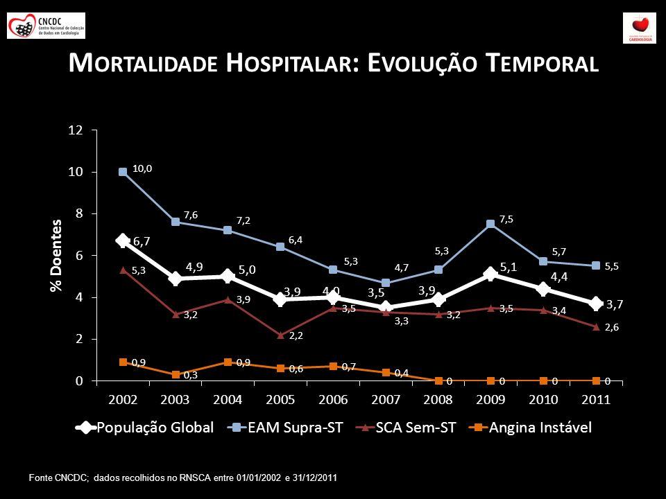 M ORTALIDADE H OSPITALAR : E VOLUÇÃO T EMPORAL Fonte CNCDC; dados recolhidos no RNSCA entre 01/01/2002 e 31/12/2011