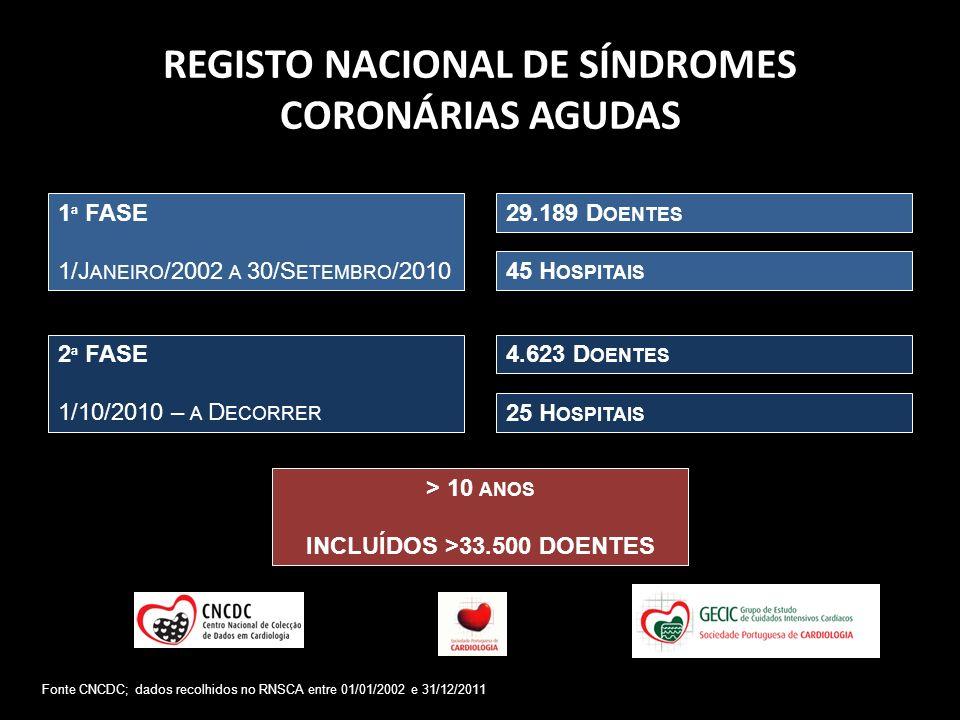 REGISTO NACIONAL DE SÍNDROMES CORONÁRIAS AGUDAS 1 ª FASE 1/J ANEIRO /2002 A 30/S ETEMBRO /2010 2 ª FASE 1/10/2010 – A D ECORRER 45 H OSPITAIS 29.189 D