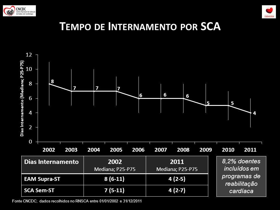 T EMPO DE I NTERNAMENTO POR SCA Dias Internamento2002 Mediana; P25-P75 2011 Mediana; P25-P75 EAM Supra-ST8 (6-11)4 (2-5) SCA Sem-ST7 (5-11)4 (2-7) 8,2