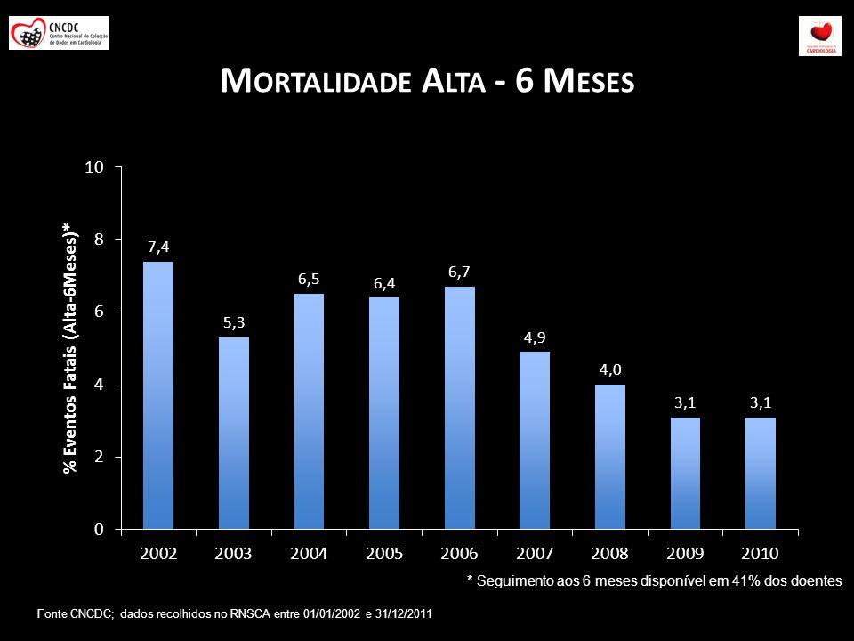 M ORTALIDADE A LTA - 6 M ESES * Seguimento aos 6 meses disponível em 41% dos doentes Fonte CNCDC; dados recolhidos no RNSCA entre 01/01/2002 e 31/12/2