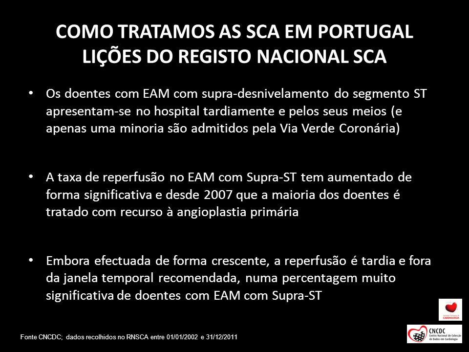 COMO TRATAMOS AS SCA EM PORTUGAL LIÇÕES DO REGISTO NACIONAL SCA Os doentes com EAM com supra-desnivelamento do segmento ST apresentam-se no hospital t